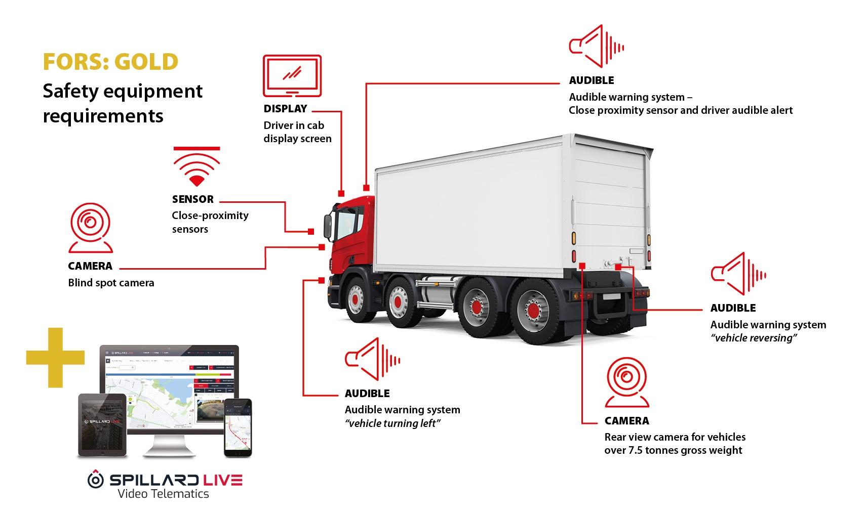 FORS/CLOCS Compliant Safe Vehicle - FORS Clocs Diagram GOLD WEB