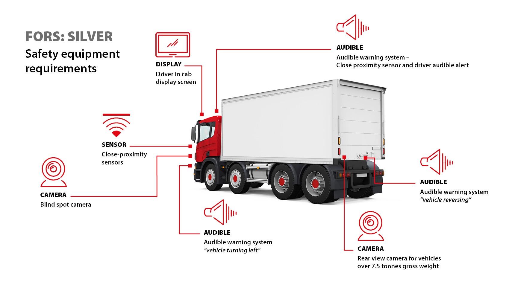 FORS/CLOCS Compliant Safe Vehicle - FORS Clocs Diagram SILVER WEB
