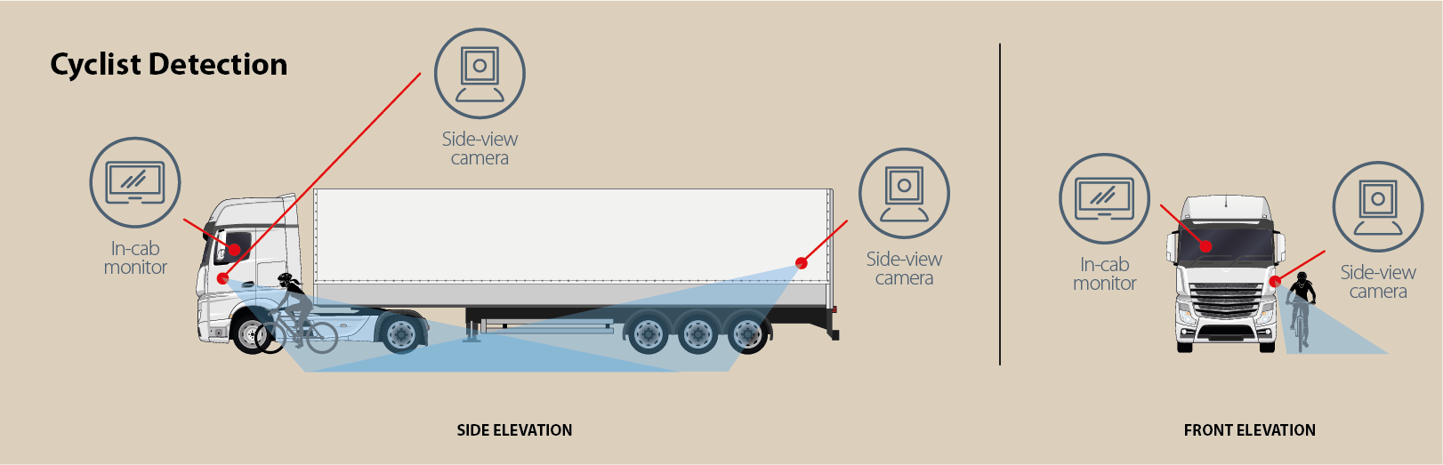 Spillard Human Detection System is the technological answer to safer driver and pedestrian co-existence. - HGV HDS diagram WEB Cycling 2