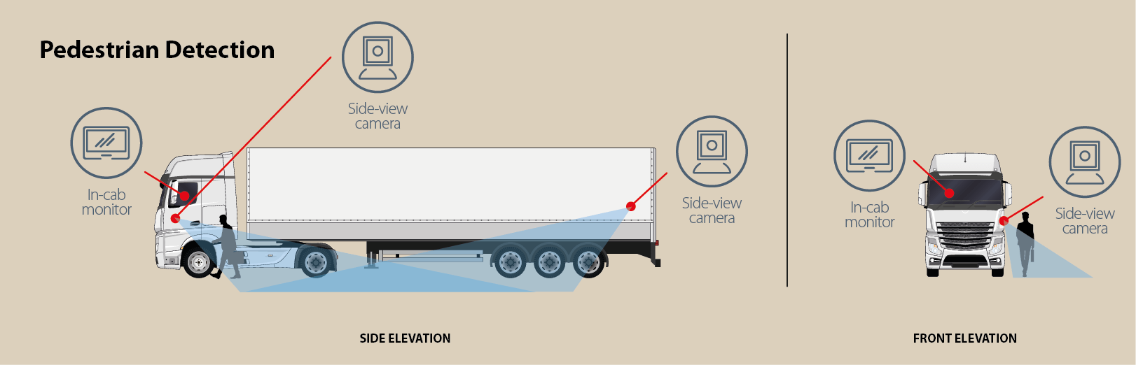 Spillard Human Detection System is the technological answer to safer driver and pedestrian co-existence. - HGV HDS diagram WEB Pedestrian 1